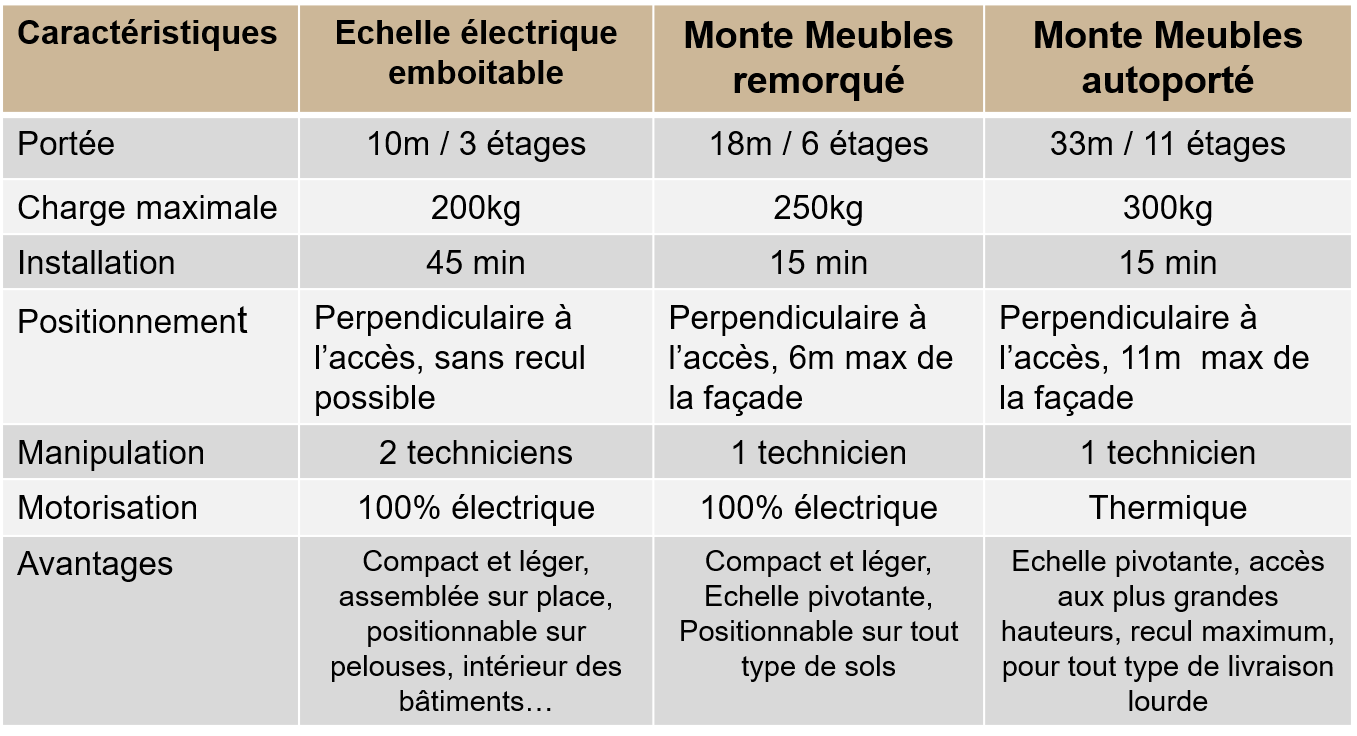 Location de monte meubles Limoges 87